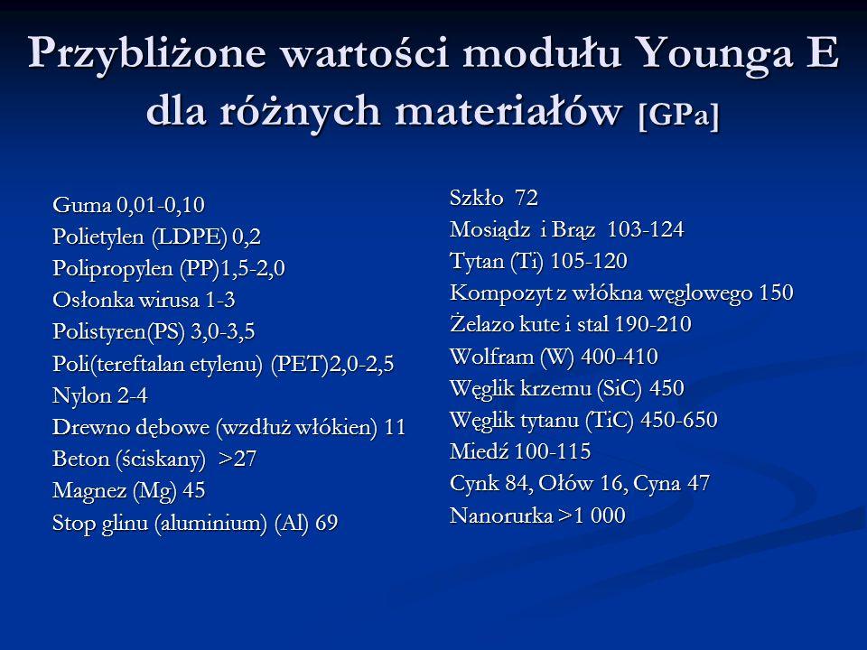 Przybliżone wartości modułu Younga E dla różnych materiałów [GPa]